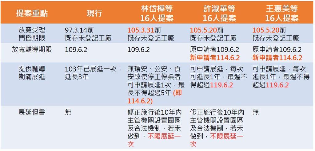 林岱樺、許淑華及王惠美三位立委修法版本對照表。本日排審但最終未討論