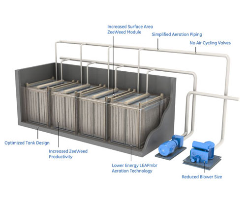 mbr system wastewater treatment process