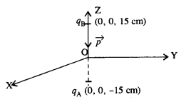 NCERT Solutions for Class 12 physics Chapter 1.6