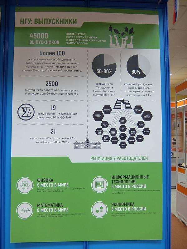 Новосибирский академгородок - Выставочный центр СО РАН - Статистика по выпускникам