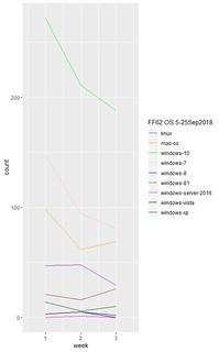 Firefox 62 Desktop Operating System SUMO Questions 5-25 September2018