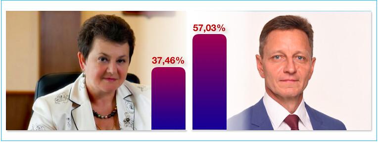 Повторное голосование по выборам губернатора Владимирской области