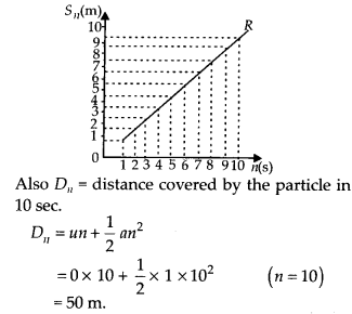 NCERT Solutions for Class 11 Physics Chapter 3 Motion in a Stright line 30