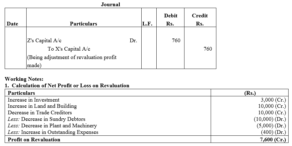 TS Grewal Accountancy Class 12 Solutions Chapter 3 Change in Profit Sharing Ratio Among the Existing Partners Q21