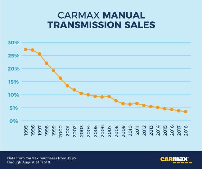 c1334004-carmax-manual-transmission-sales-evolution