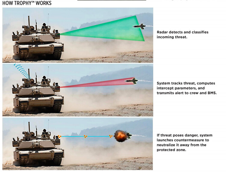 How the Trophy Active Protection System works (Rafael graphic)