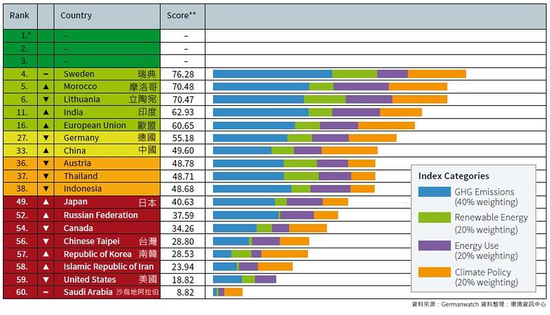 2019 氣候變遷績效指標CCPI主要國家排名。資料來源:Germanwatch 資料整理:環境資訊中心