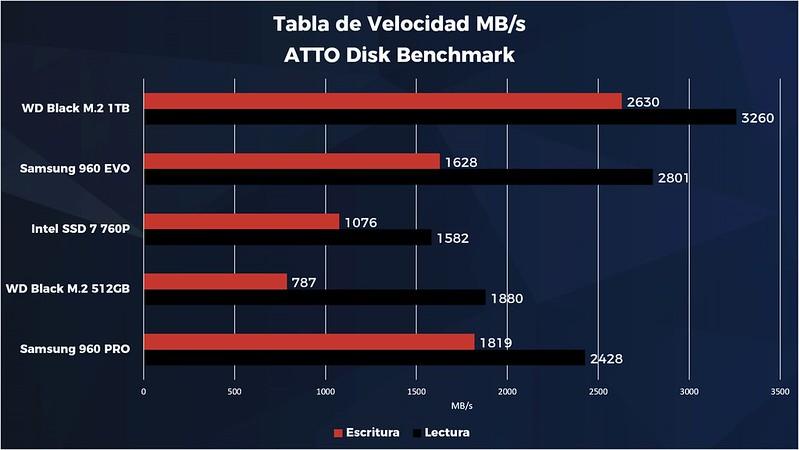 SSD WD Black NVMe 1TB