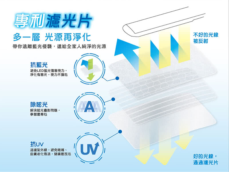 3M專利濾光片