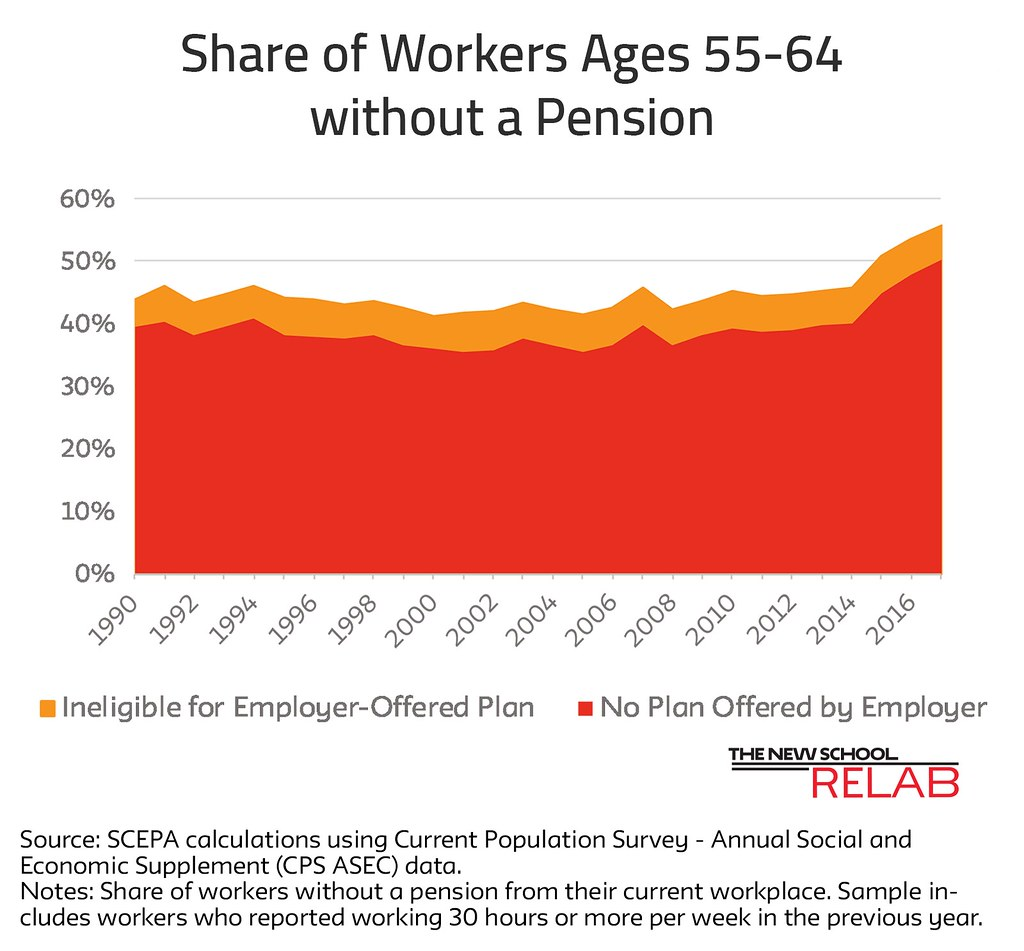 Share of workers age 55 - 64 without a pension