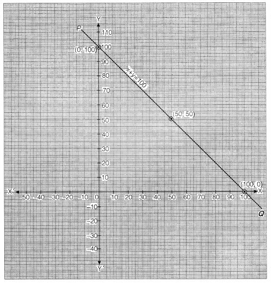 NCERT Solutions for Class 9 Maths Chapter 4 Linear Equation in two variables 8