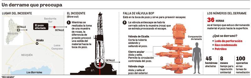 El derrame de petróleo de Bandurria