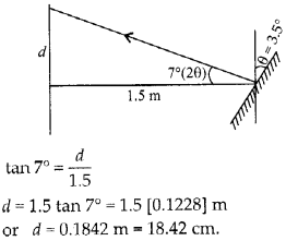 NCERT Solutions for Class 12 Physics Chapter 9 Ray Optics and Optical Instruments 90