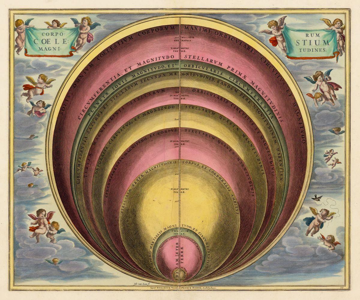 Magnitudes of Celestial Bodies
