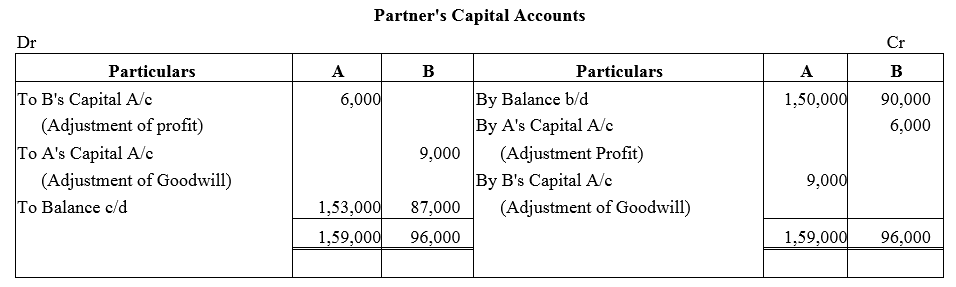 TS Grewal Accountancy Class 12 Solutions Chapter 3 Change in Profit Sharing Ratio Among the Existing Partners Q9.1