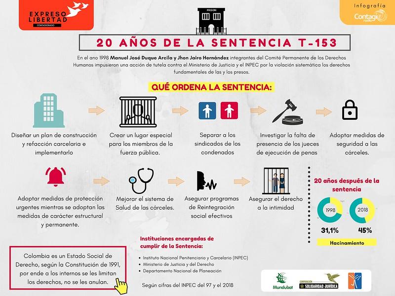 Infografías - Expreso Libertad
