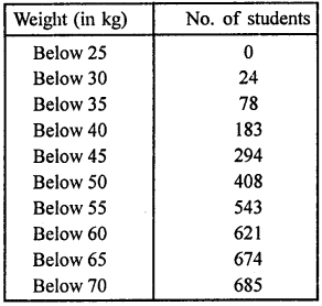 RD Sharma Class 9 Book Chapter 22 Tabular Representation of Statistical Data