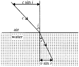 NCERT Solutions for Class 12 Physics Chapter 10 Wave Optics 17