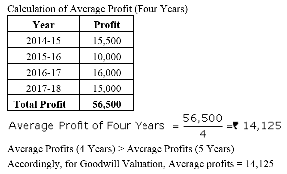 TS Grewal Accountancy Class 12 Solutions Chapter 2 Goodwill Nature and Valuation Q7.1