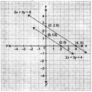 NCERT Solutions for Class 10 Maths Chapter 3 Pair of Linear Equations in Two Variables 26