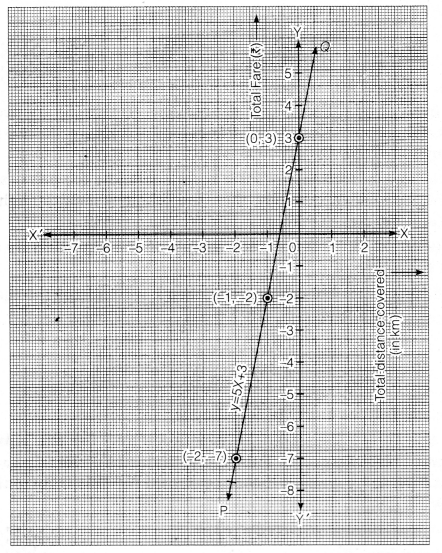 NCERT Solutions for Class 9 Maths Chapter 4 Linear Equation in two variables 4