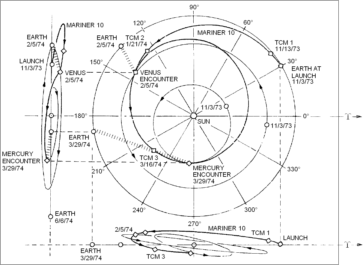 First half of the trajectory of Mariner 10 spacecraft: since launch on November 3rd, 1973 to first fly-by of Mercury on March 29th, 1974.
