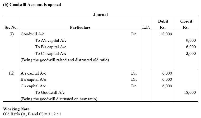 TS Grewal Accountancy Class 12 Solutions Chapter 3 Change in Profit Sharing Ratio Among the Existing Partners Q5.1