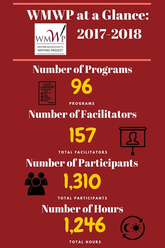 WMWP Program Infographic 2017-18